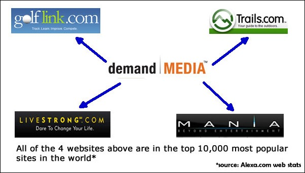 demand_media_sites