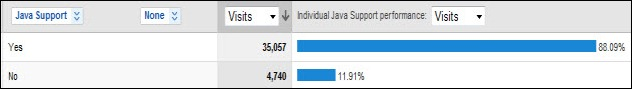 Most Digg users use Java